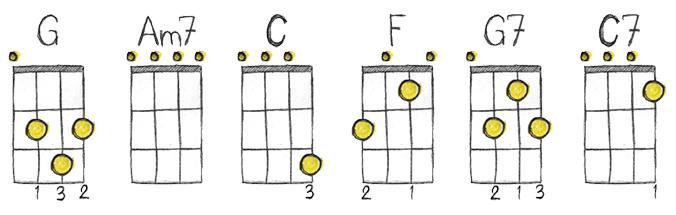 Ukulology Ukulele Chord Chart 2 Ukulology